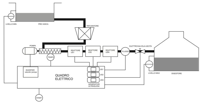 Controllo del processo di disgregazione con tre reattori UDS