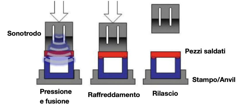 concetto-saldatura-ultrasuoni